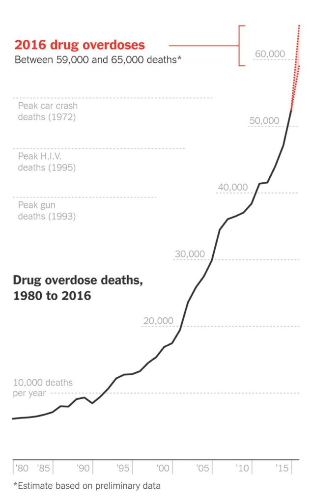 "Source: ""Drug Deaths in America Are Rising Faster Than Ever"", Josh Katz, New York Times, June 5, 2017"